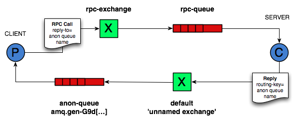 RPC Over RabbitMQ