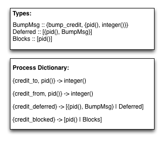 Process dictionary