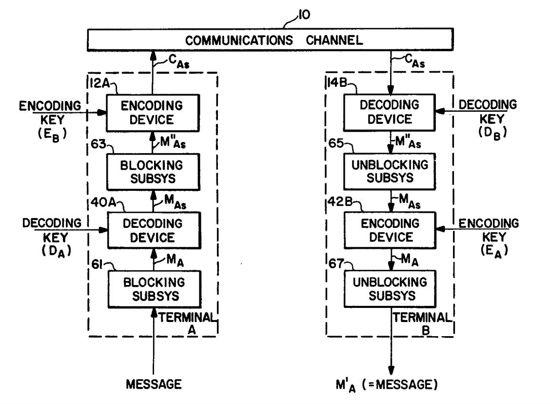 RSA Original Scheme
